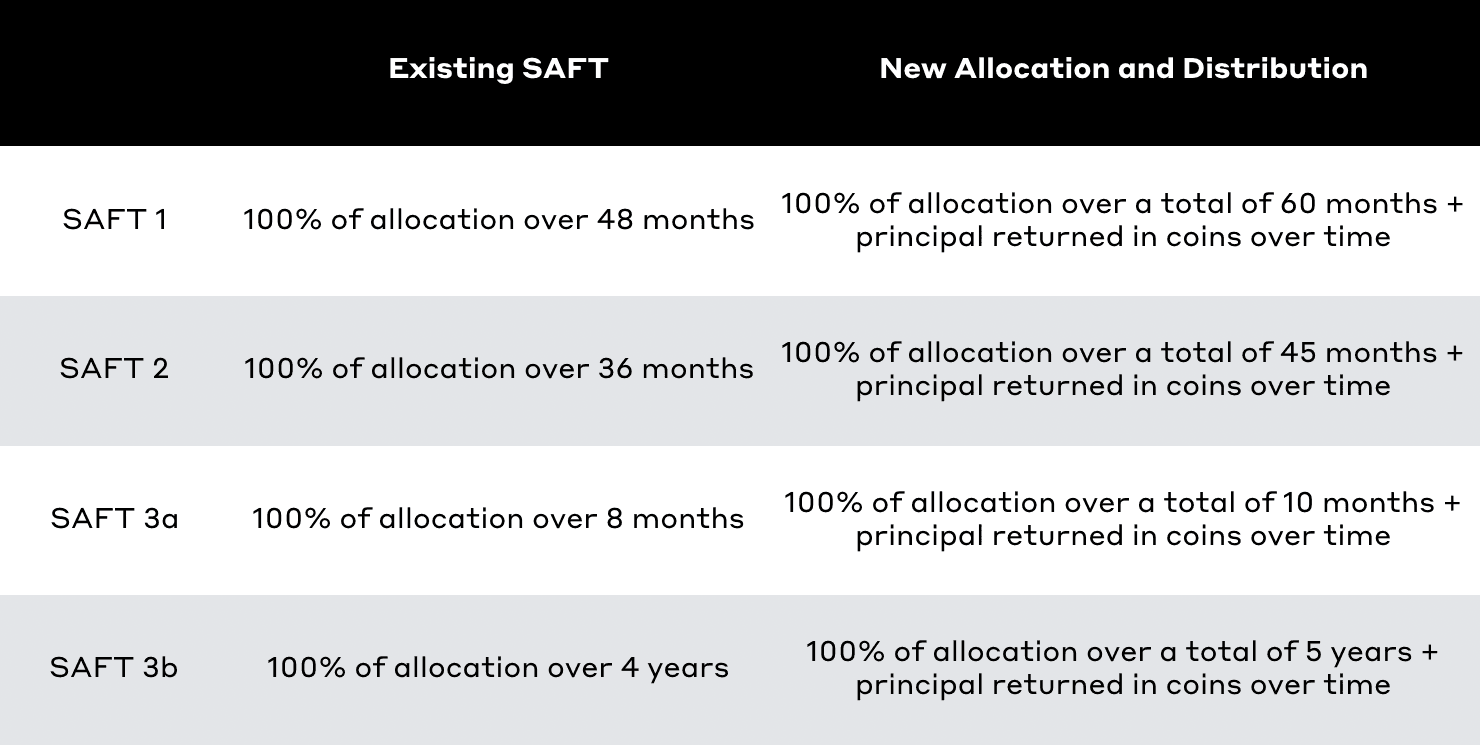 Saft Summary Table
